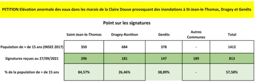 Pétition Citoyenne Inondation Marais de la Claire Douve (MAJ 20/05/2021)