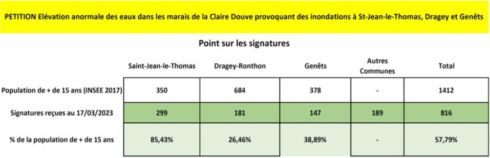 Pétition Citoyenne Inondation Marais de la Claire Douve
